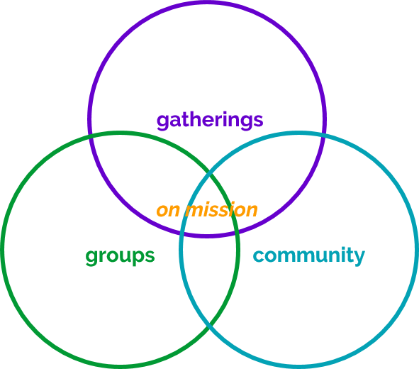 Radius Church Strategy